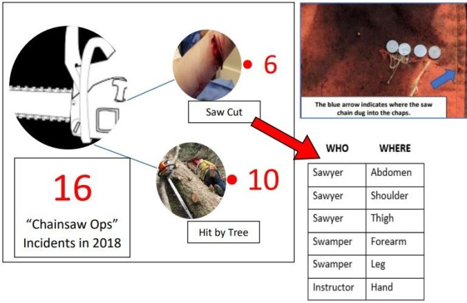 incident review summary_ chainsaw ops