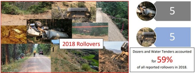 incident review summary_roll overs